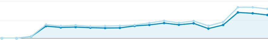 analytics grafikon